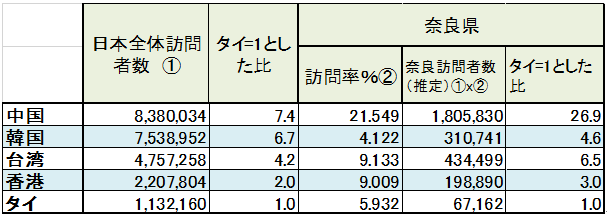 図1【アジア5か国 2018年年間訪日客数(全国)】(出典:観光庁訪日外客数データ)