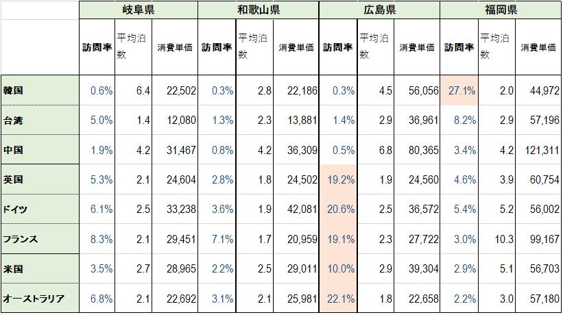 金額単位:消費単価は円、推定消費総額は百万円