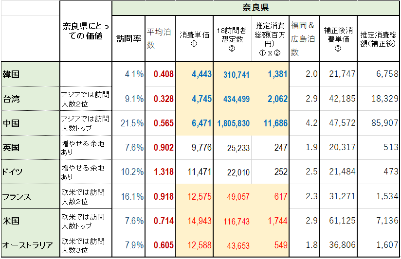 【図4 訪問率・平均泊数・消費単価比較 (出典:観光庁訪日外国人消費動向調査2018および訪日外客数2018)】 (表右側の奈良県の推定消費総額は当協会による試算値)