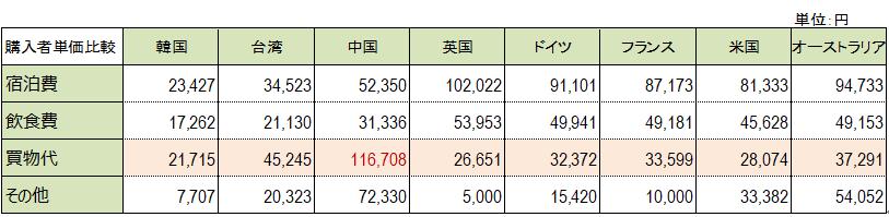 【図5 日本全体平均主要国別・費目別購入単価((出典:観光庁訪日外国人消費動向調査2018)】