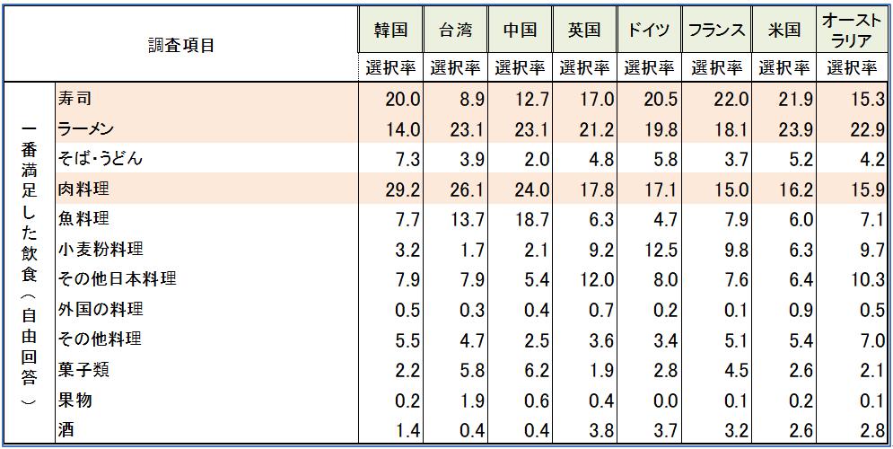 【図6 主要国別 訪日時の満足した飲食種類選択率(出典:観光庁訪日外国人消費動向調査2018)】