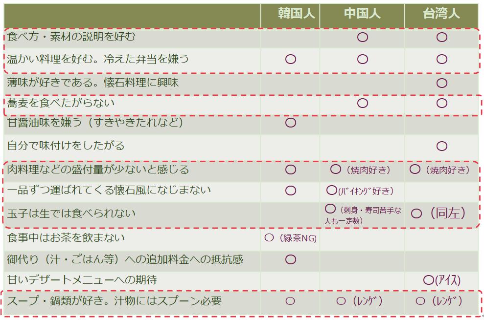 図7 韓・中・台日本食関連好き嫌い(出典:訪日ラボ「飲食店のための国籍別インバウンド対策」を弊協会でまとめたもの)