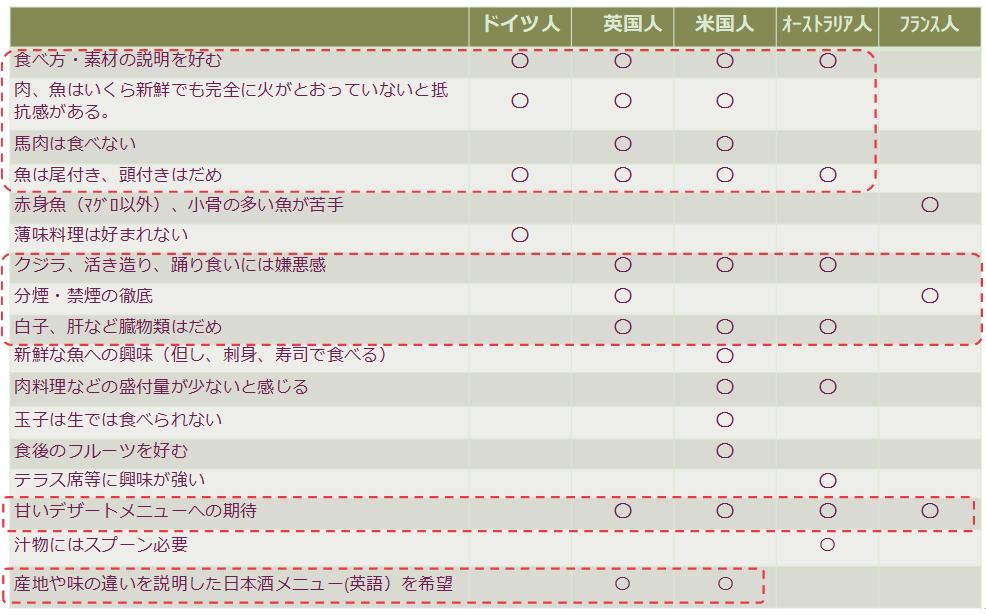 図8 欧米 日本食関連好き嫌い(出典:訪日ラボ「飲食店のための国籍別インバウンド対策」を弊協会でまとめたもの)