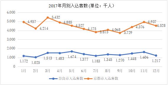 【図16 2017年月別入込客数】(出所:奈良市観光入込客数調査報告および京都市観光総合調査)