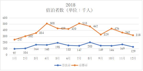 【図17 2018年1-12月 月別宿泊者数実績】(出所:観光予報プラットフォーム)