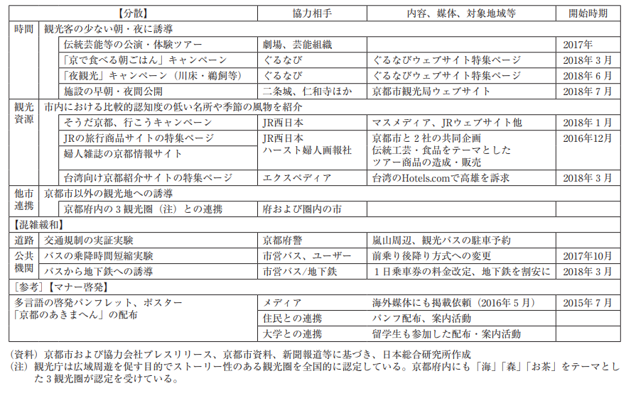 【図19 京都における観光公害対策の例】(出典:野村総研「求められる観光公害への対応」より抜粋)