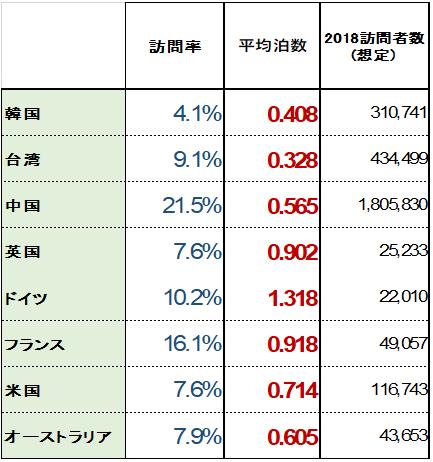 【図21 主要国からの奈良訪問率・平均泊数・想定訪問者数】 (訪問率および泊数データ出所:観光庁訪日外国人消費動向調査2018、訪問者数は、日本全体への国別訪問者数に県別訪問率を乗じて出した想定数)