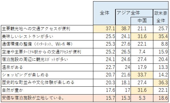 【図31 宿泊地決定時重視要素 単位は回答率%】 (出典:日本政策投資銀行2018年6月実施関西のインバウンド観光動向アンケート)