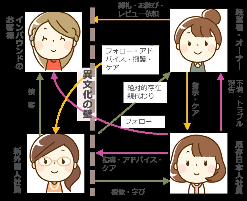 【図33 インバウンド客と法人での4者間の関係図(外国人社員起用の場合)】