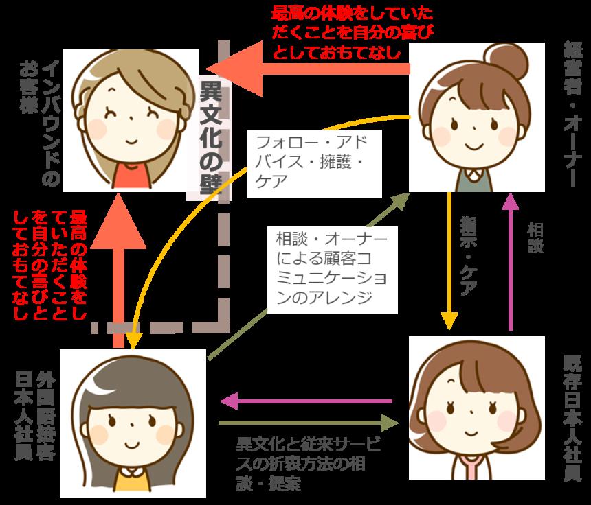 【図34 インバウンド客と法人での4者間の関係図(外国語接客日本人起用の場合)】
